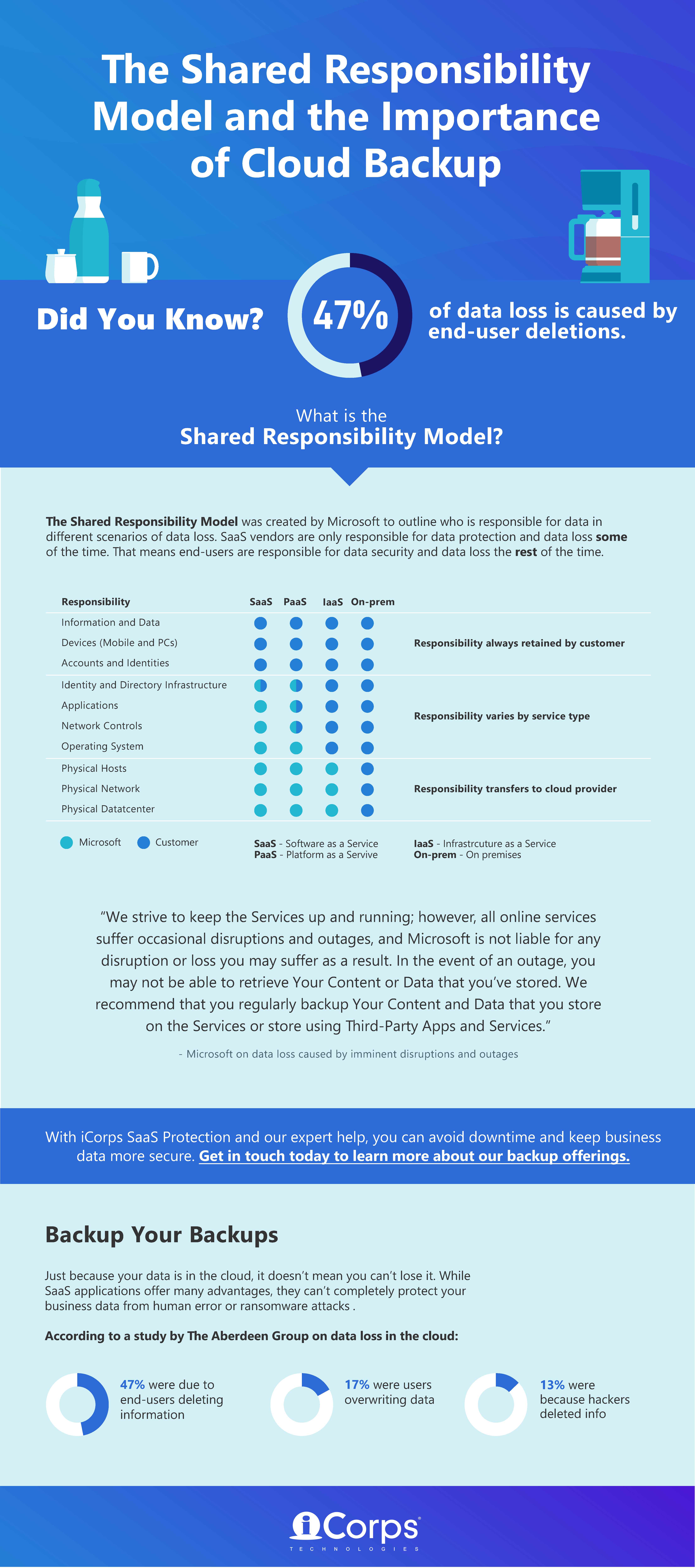 [INFOGRAPHIC] The Shared Responsibility Model and the Importance of Cloud Backup