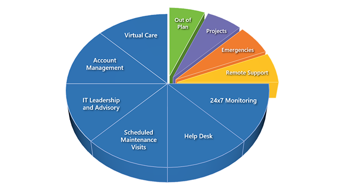 Encompass Edge Pie Chart copy web